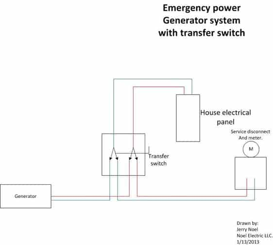 Emergency electric power generator