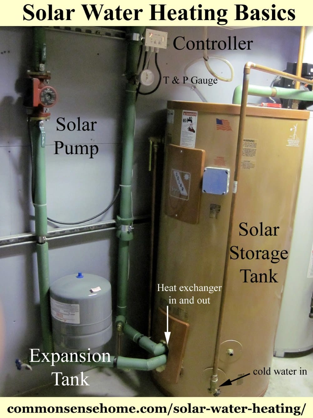 Solar Water Heating Basics - What You Need to Heat Water with the Sun