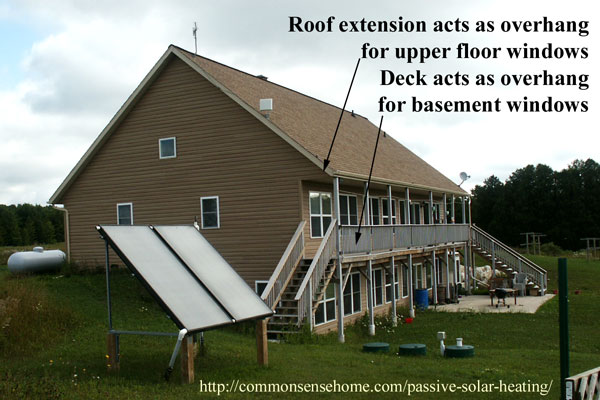 Passive solar overhang protects against overheating in summer.