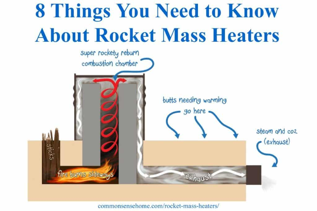 rocket mass heater diagram