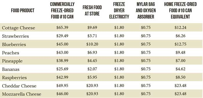 How much money can you save with a home freeze dryer?