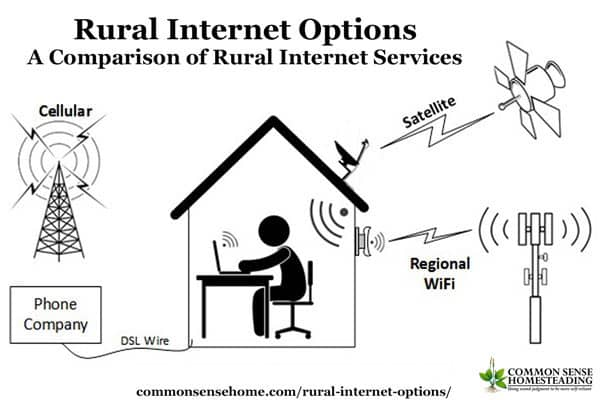 Image result for Internet Services in Ireland: The Basics