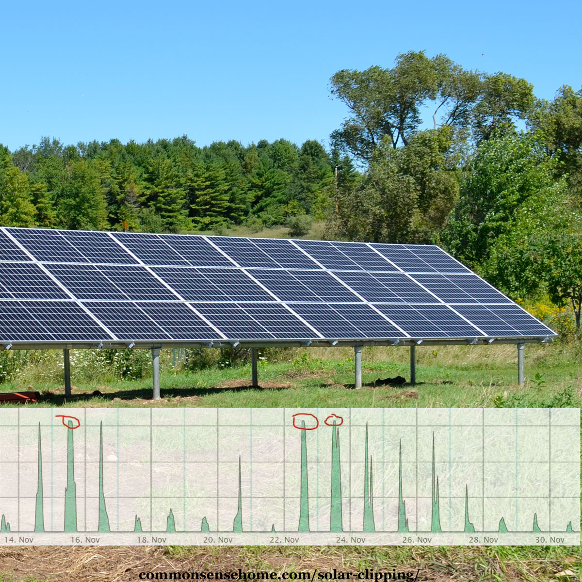 photovolatic panels with solar clipping chart