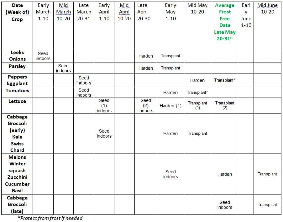Indoor Seed Starting Chart